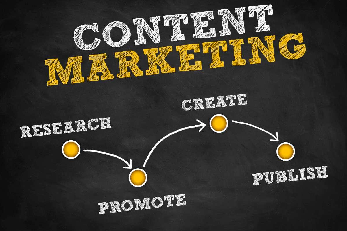 Trebam li content marketing za svoje poslovanje